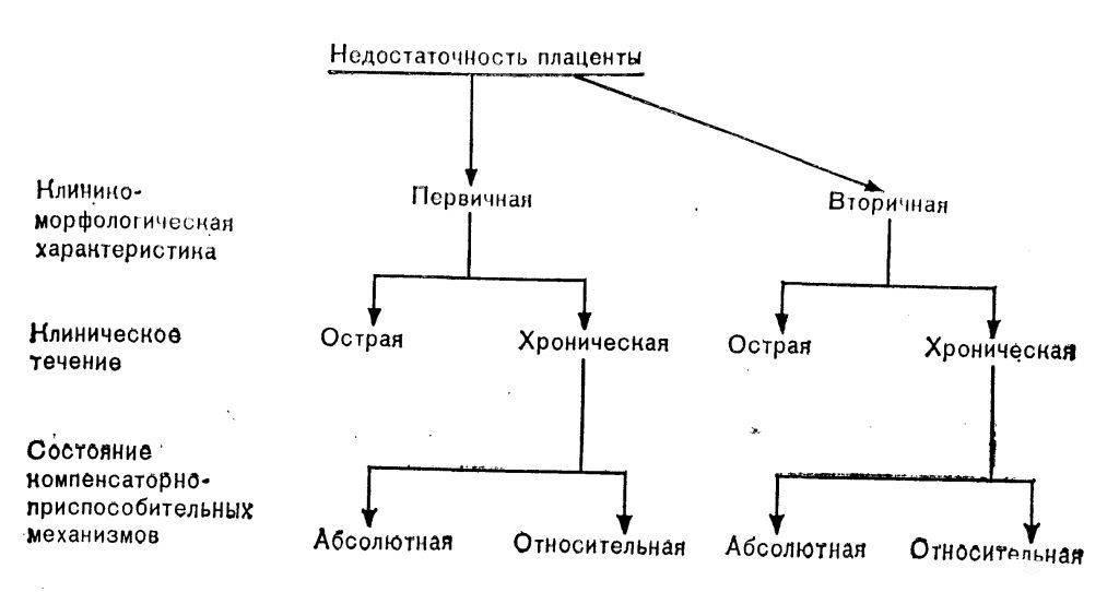 Схема плацентарной недостаточности