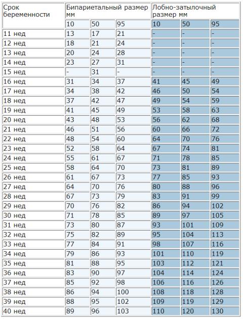 таблица бипариетального и лобно-затылочного размера плода