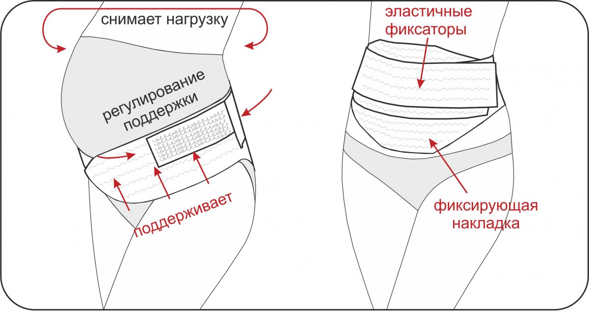Пояс для беременных бандаж когда начинать носить 94