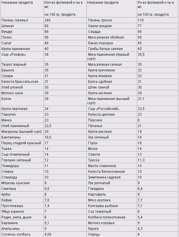 Таблица продуктов В9