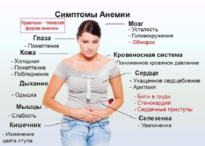 симптомы низкого гемоглобина