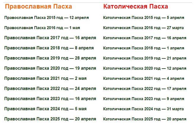 Лунный календарь садовода по ленинградской области